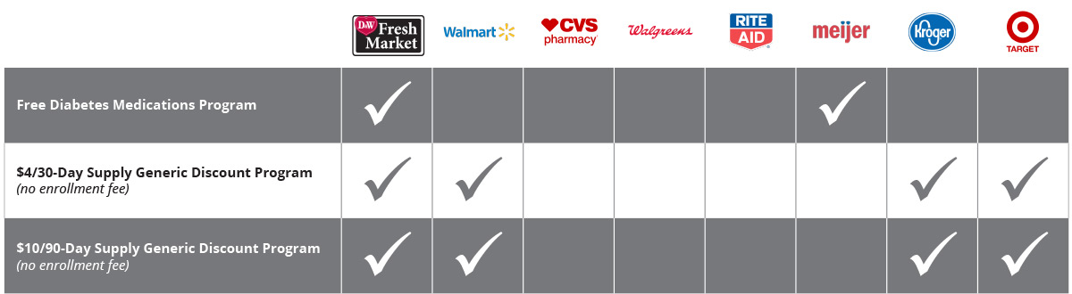 Chart comparing pharmacy offers